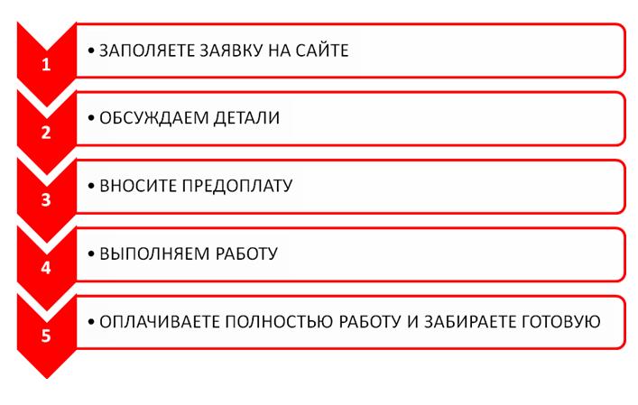 Заказать курсовую в Барановичах Курсовые в Барановичах by Заказать курсовую в Барановичах